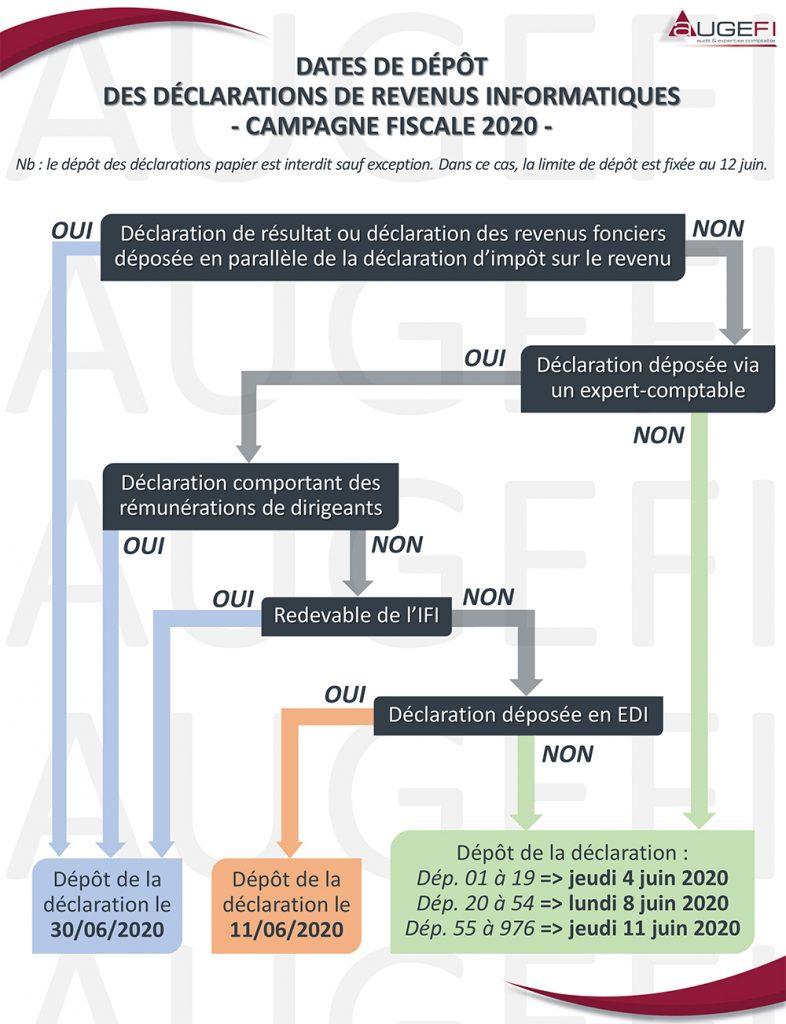 Dates des dépôts déclarations d'impôts 2020