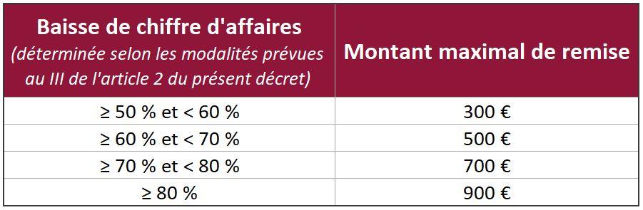 Décret du 25-03-21 sur les plans d'apurement et les remises de dettes - tableau pour les travailleurs indépendants