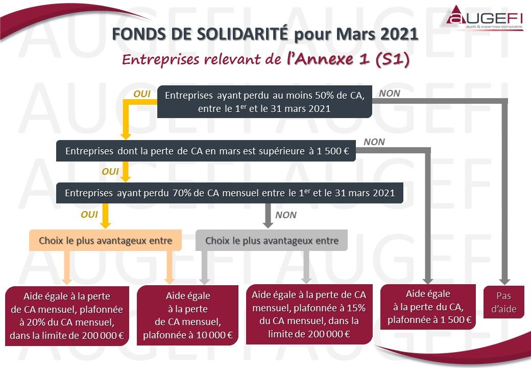 Schéma FONDS DE SOLIDARITE pour Mars 2021 - Annexe 1
