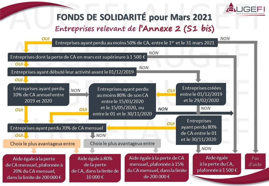 Schéma FONDS DE SOLIDARITE pour Mars 2021 - Annexe 2