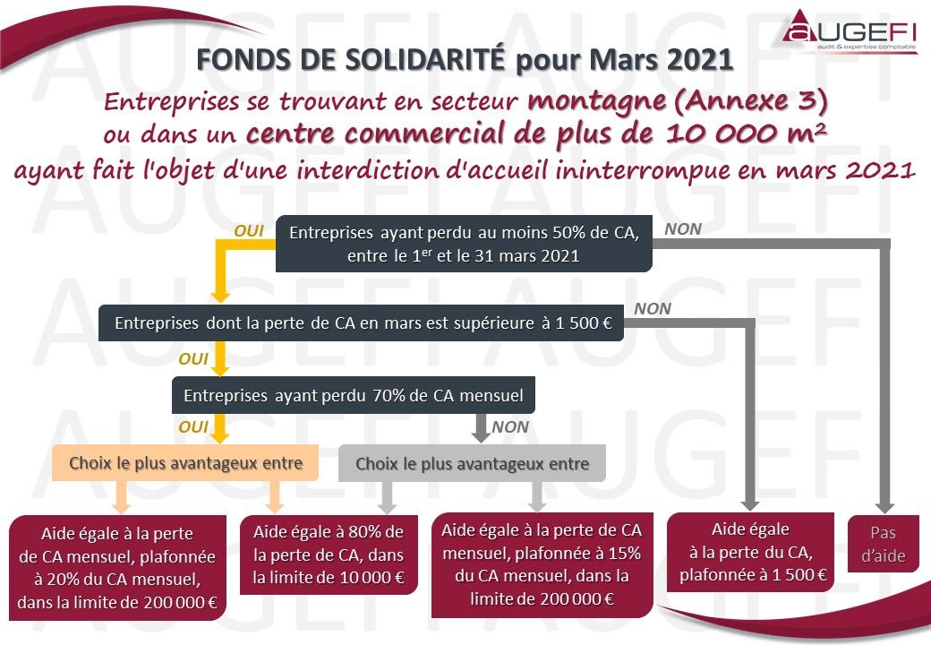 Schéma FONDS DE SOLIDARITE pour Mars 2021 - Annexe 3 et CC 10 000 m2