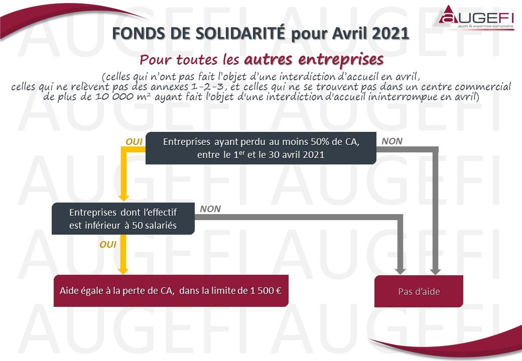 Schéma FONDS DE SOLIDARITE pour Avril 2021 - Autres entreprises