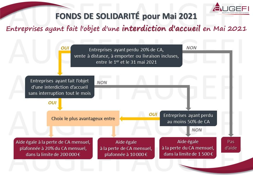 Fonds de Solidarité pour Mai 2021 - Interdiction d'accueil