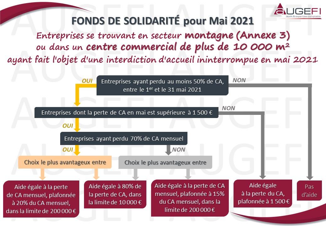 Fonds de Solidarité pour Mai 2021 - Montagne et Centre commercial