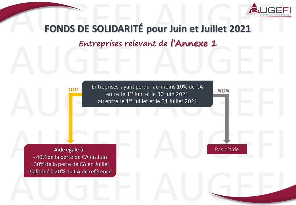 Schéma FONDS DE SOLIDARITE pour Juin Juillet 2021 - Annexe 1