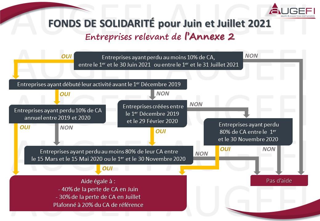 Schéma FONDS DE SOLIDARITE pour Juin Juillet 2021 - Annexe 2