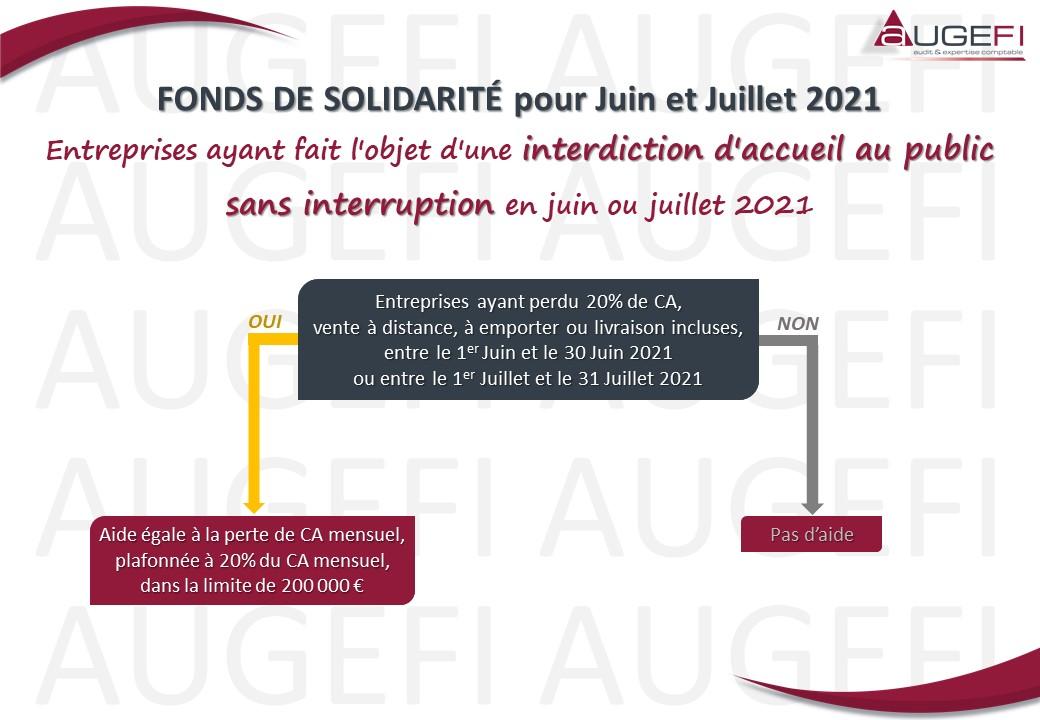 Schéma FONDS DE SOLIDARITE pour Juin Juillet 2021 - Interdiction d'accueil au public sans interruption